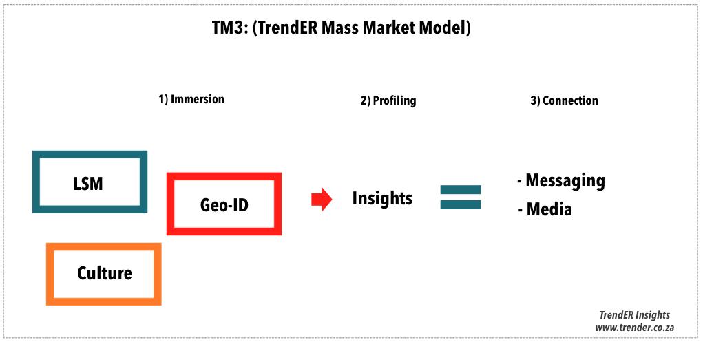 TM3 TrendER Mass Market Model