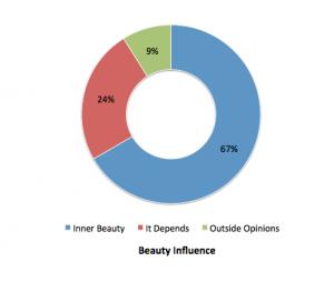 beauty influence trender